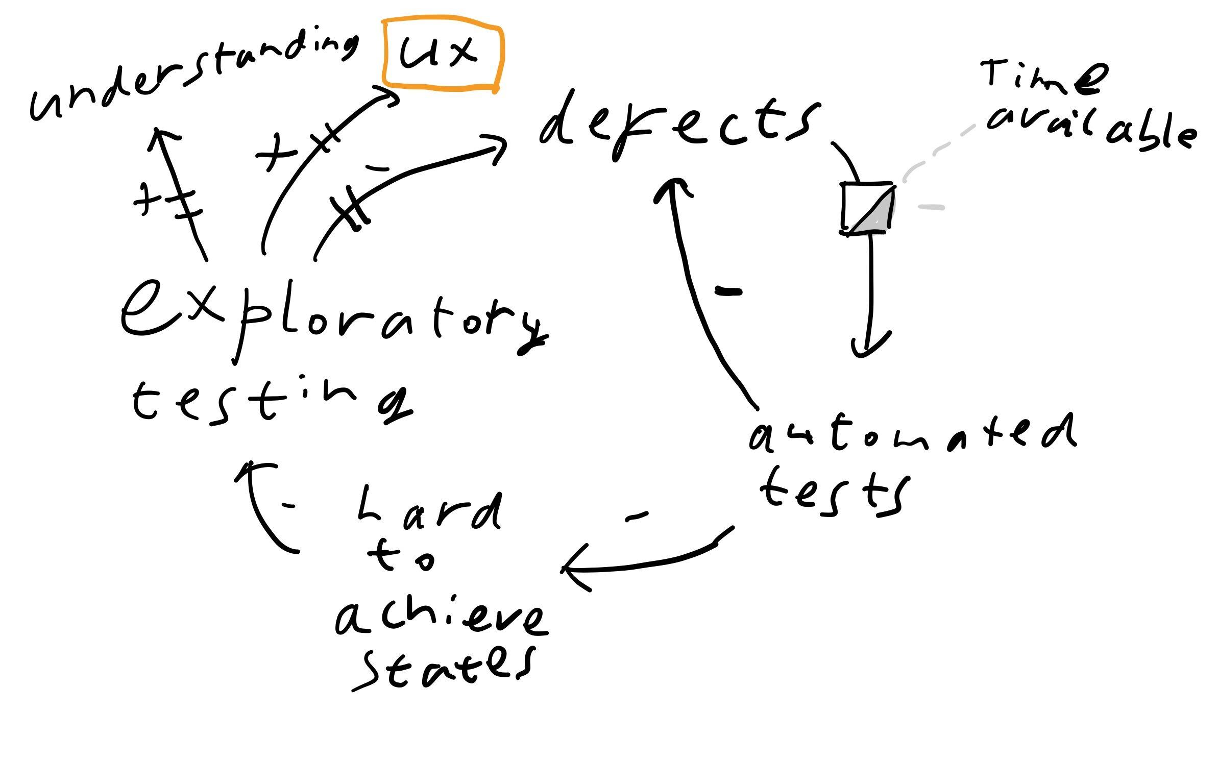 Diagram of effects, explained in words below.