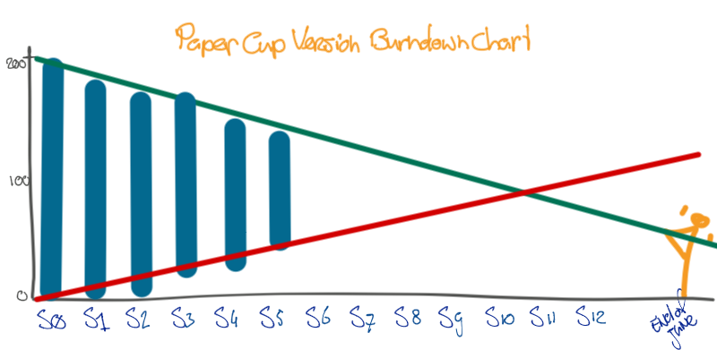 paper cup version burn down chart, leaving out even more