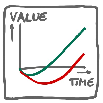 get value early with dimensional planning