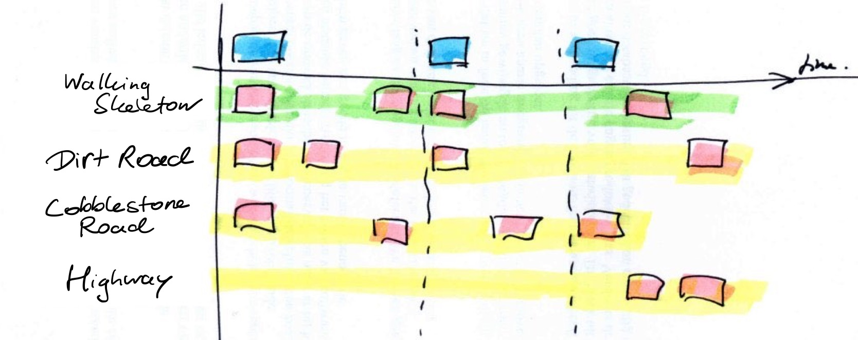 user story mapping + dimensional planning