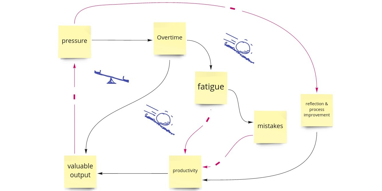 diagram of effects #pressure -> less reflection; overtime -> fatigue & mistakes -> less productive -> less valuable output