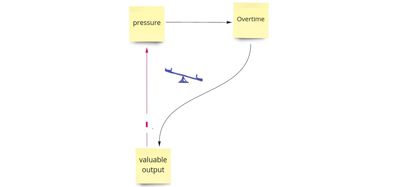 diagram of effects #work -> overtime -> valuable output